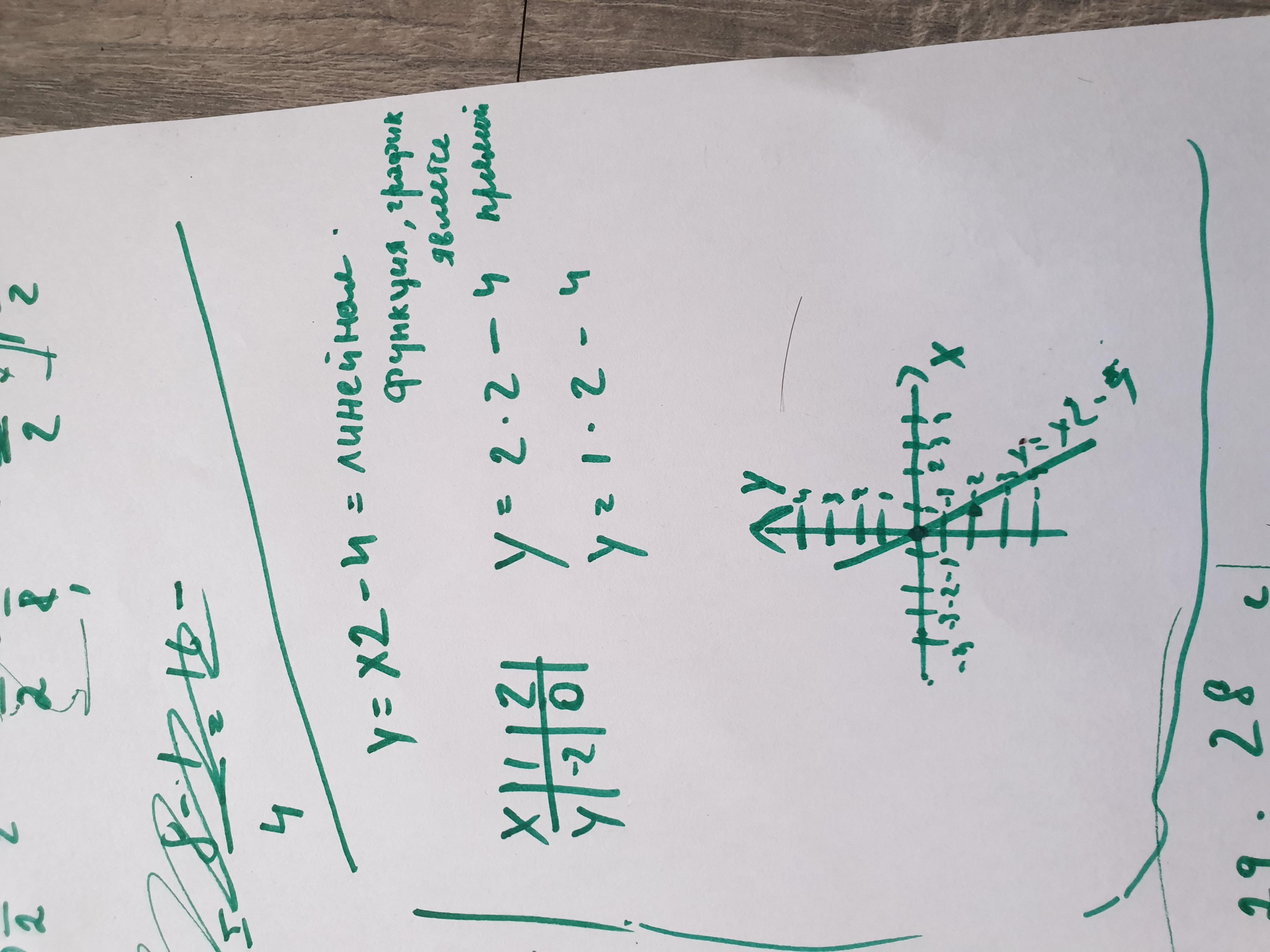А)Постройте график функции y=x2-4. б)При каких