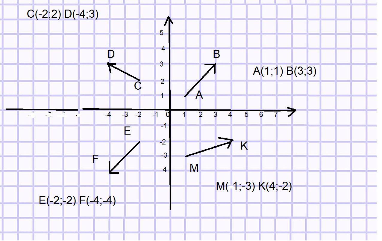 Начертите в каждой четверти координатной плоскости