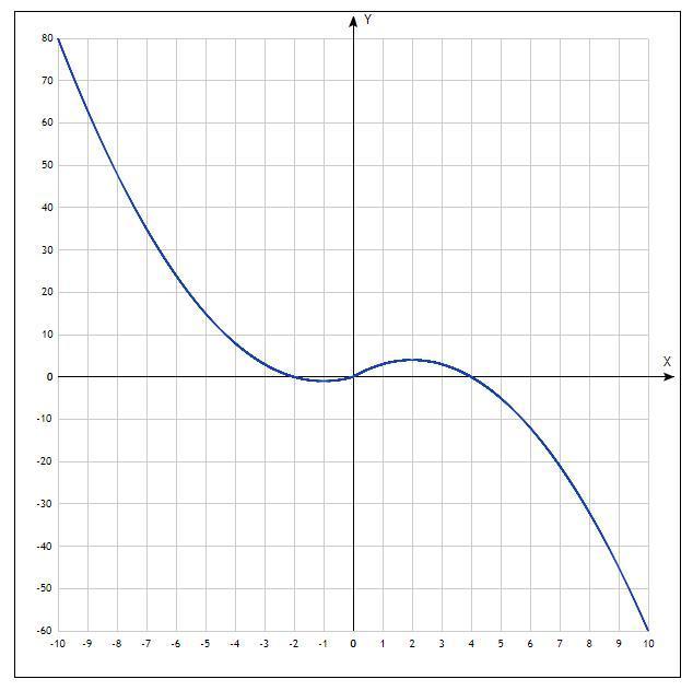 Постройте график функции Y=-x|x|+|x|+3x. При каких