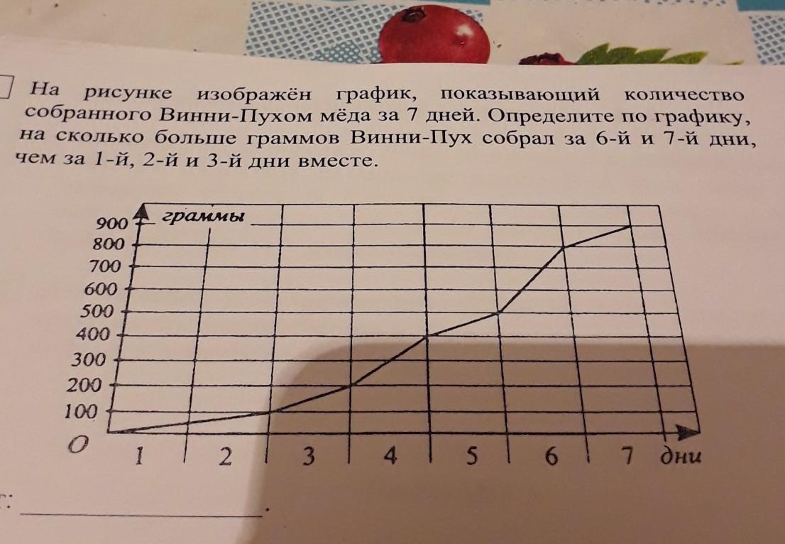 На рисунке изображён график, показывающий