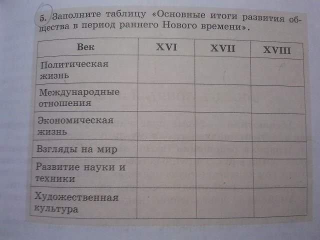 7 класс история юдовская таблица основные итоги развития общества в период раннего и нового времени