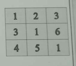 Сформировать массив B (3,3) элементы которого
