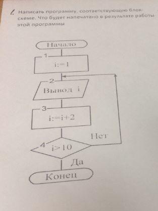 Напишите программу по блок-схеме.