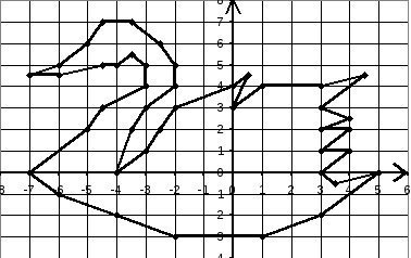 можно графики функций картинки животных вот череде