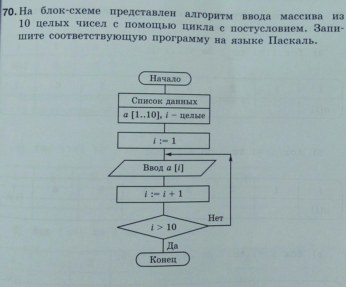 На блок-схеме представлен алгоритм ввода массива
