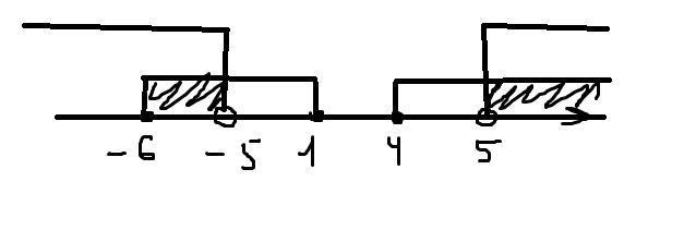Решить систему неравенств {(x-1)(x-4)(x+6) больше
