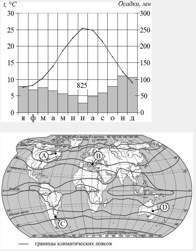 Проанализируйте климатограмму и определите, какой