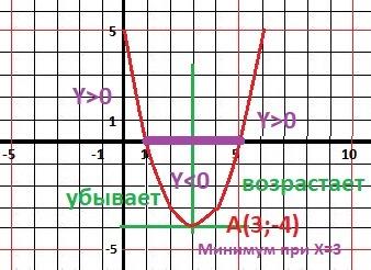 Постройте график функции y=x^2-6x+5. найдите с