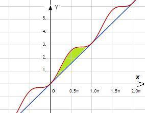 Вычислите площадь области ограниченной кривыми