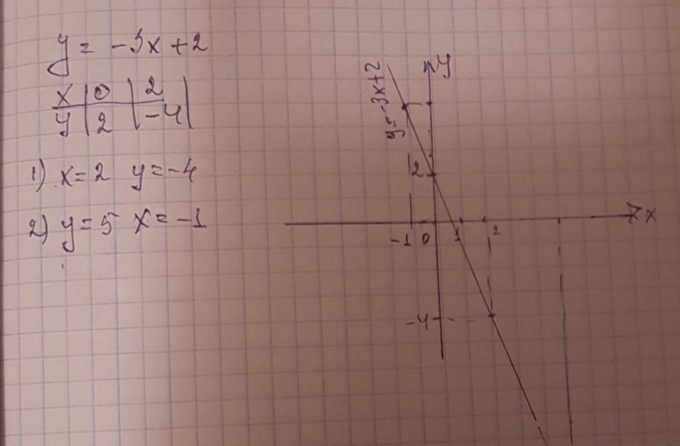 2 график x 3x y функции