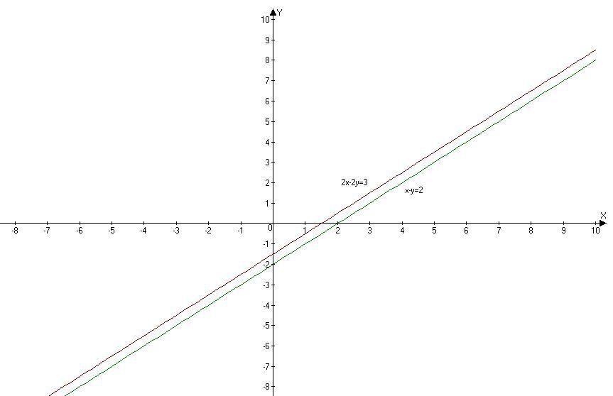 решите систему уравнений графический X Y2 2x 2y3 решите систему
