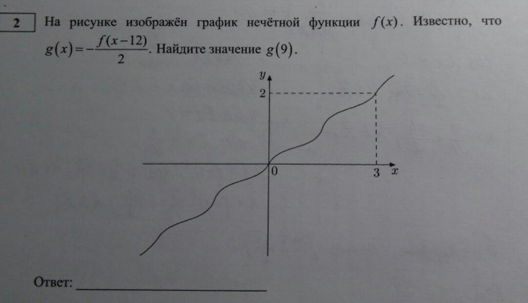 На рисунке изображен график нечетной функции f(x).