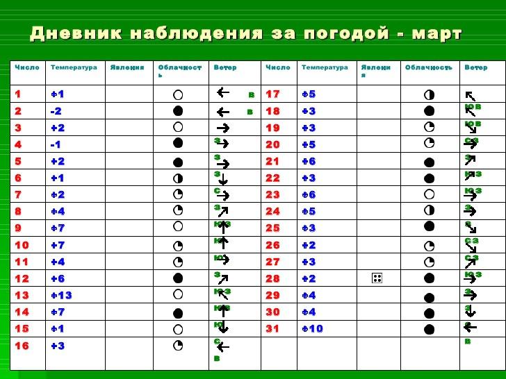 Расписание погоды в москве на месяц