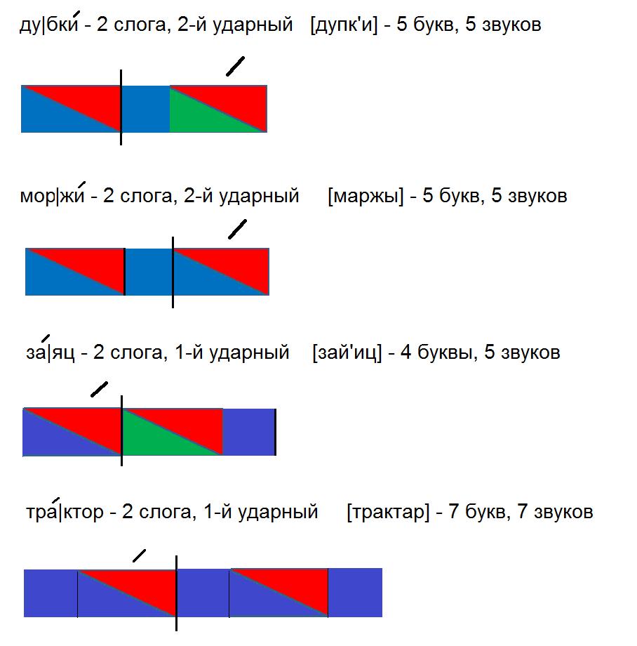 Схема слова льёт 1 класс Разбор