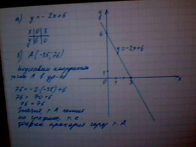 функции 2x y 5 построить график