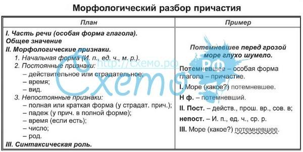 Правописание н и нн в прилагательных и причастиях
