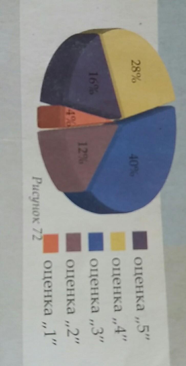 на круговой диаграмме представлены результаты контрольной работы  Загрузить jpg
