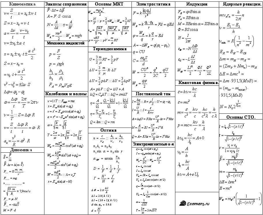 Формулы по физике за 7 класс скачать
