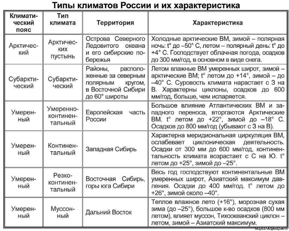 таблица по географии 8 класс климат россии
