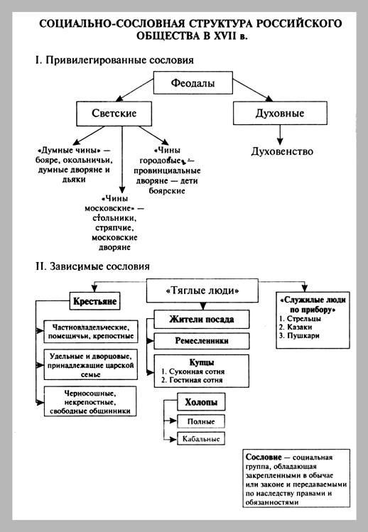 Схема структура российского общества