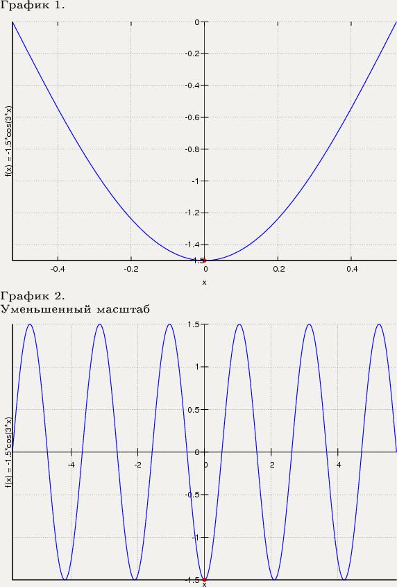 y cos-3 построить график функции