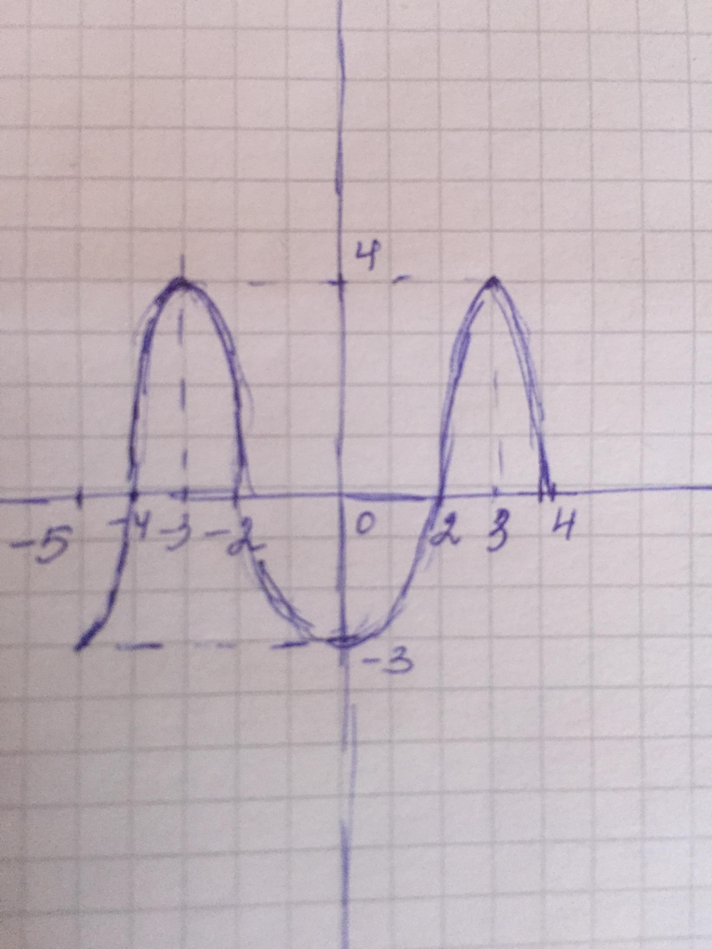 Построить график функции по следующим данным: а)