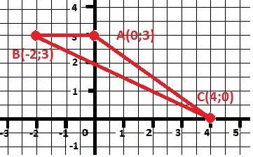 Делаем координатную плоскость.<br>Находим три точки<br>Соеди