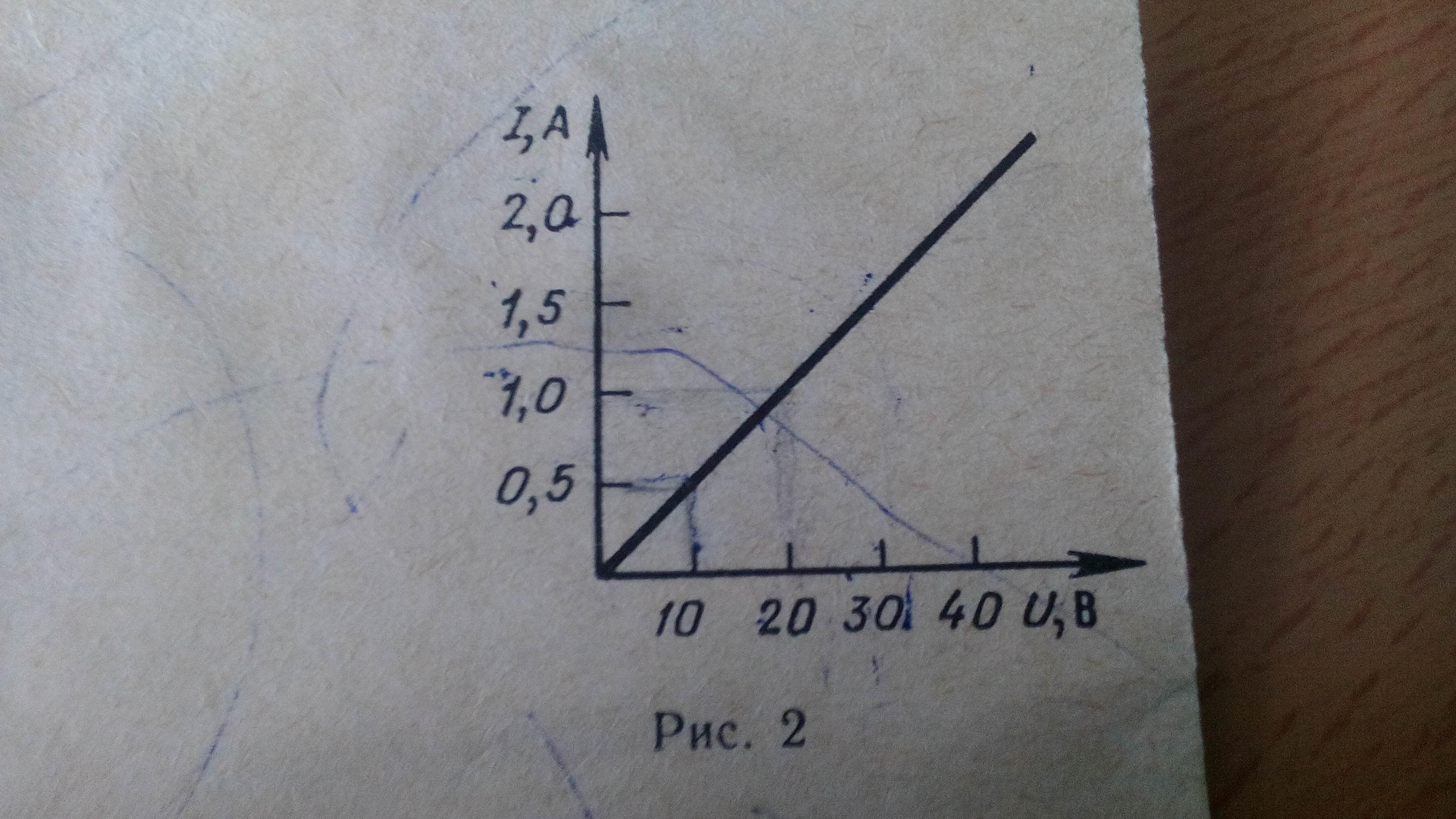 Пользуясь графиком (рис.2), определитель сопротивление проводника.