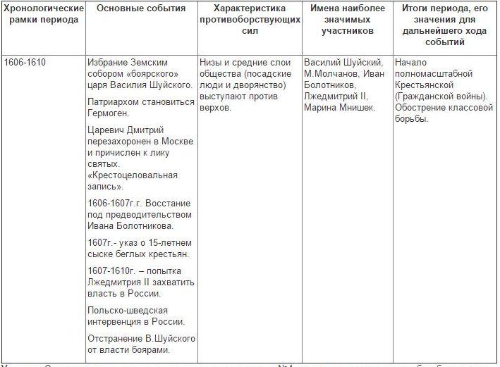 Схема последствия смуты для россии фото 702