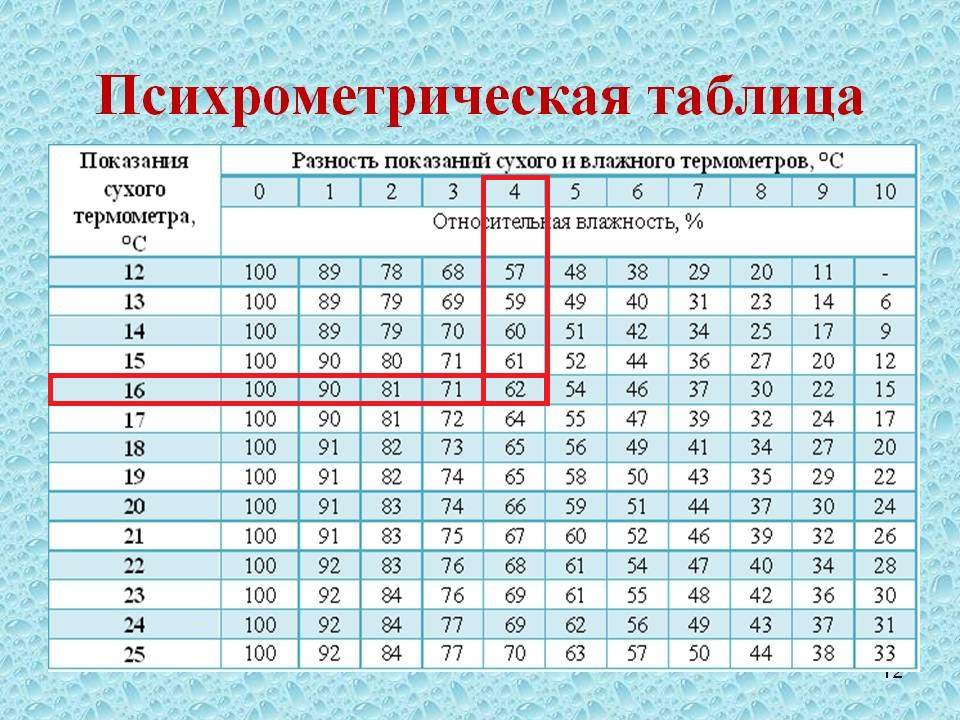 помощью определите таблицы с психрометрической