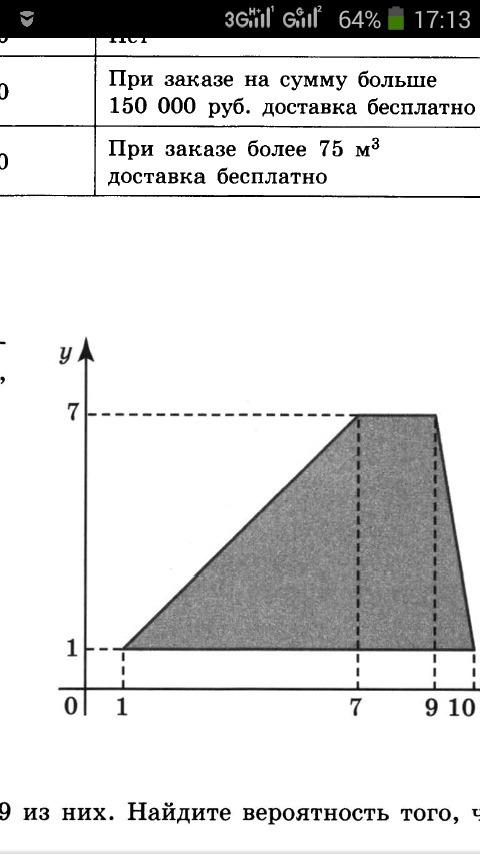 Как найти площадь трапеции по вершинам координат