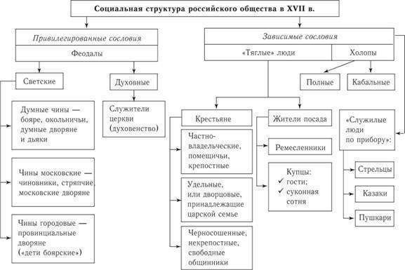 Схема структура российского общества фото 61