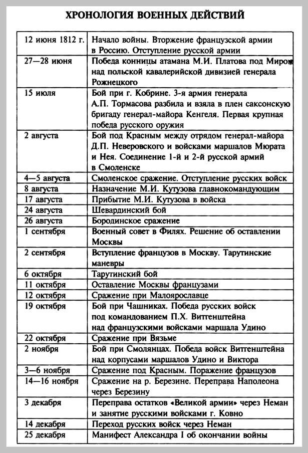 Хронологическая таблица брюсова валерия яковлевича