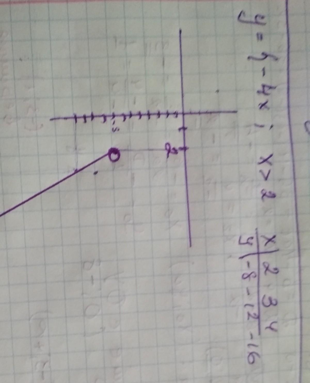 Побудуйте графік функції y={-4x, якщо x>2