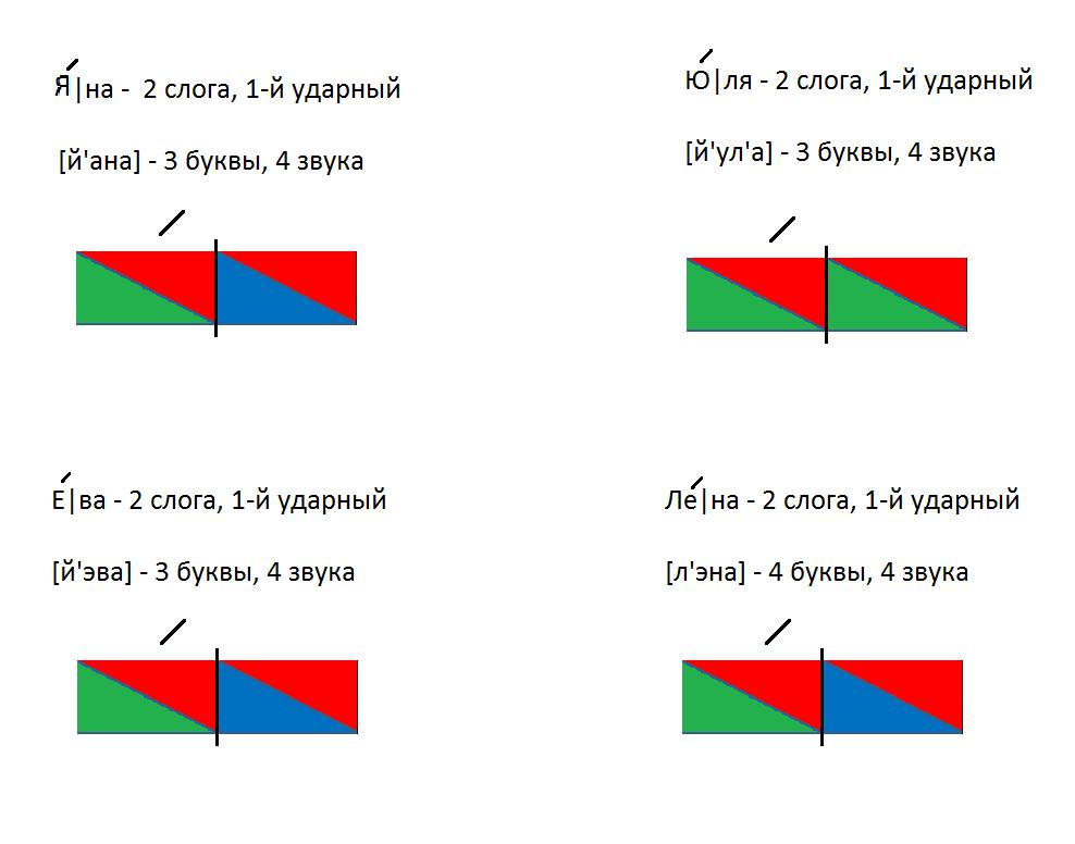 Схема слова баранка 1 класс 5