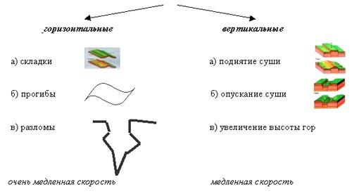 Схема виды земной коры