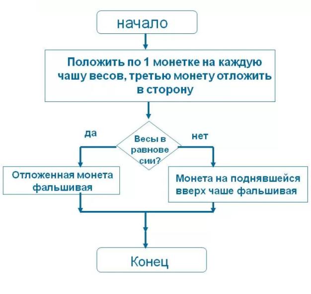 Алгоритм решения задачи по взвешиванию монет примеры решение задач по складской логистике