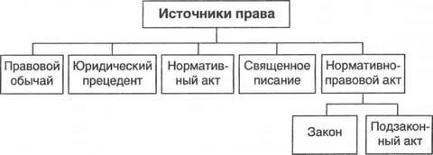 Схема источника право
